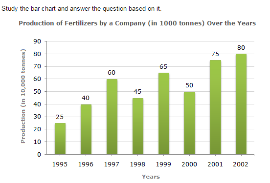 Bar Charts Questions and Answers